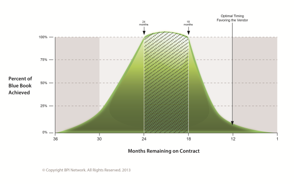 Bell Curve showing best renewal periods