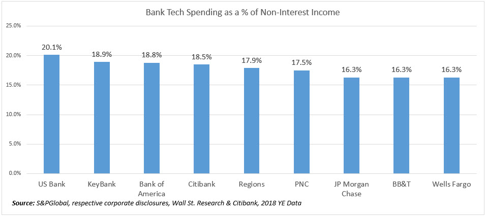 Bank Tech Spending 2019