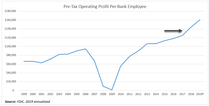 Pre-tax operating income per bank employee