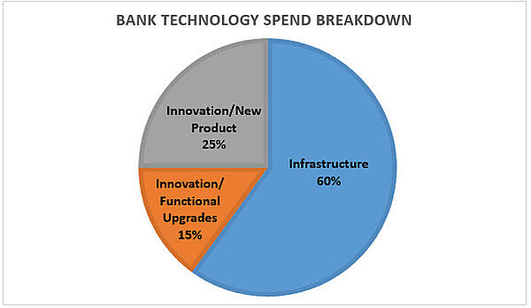bank tech spend 2018